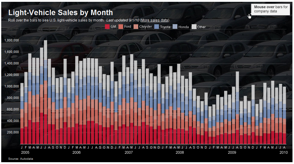 Auto Sales down in August 2010